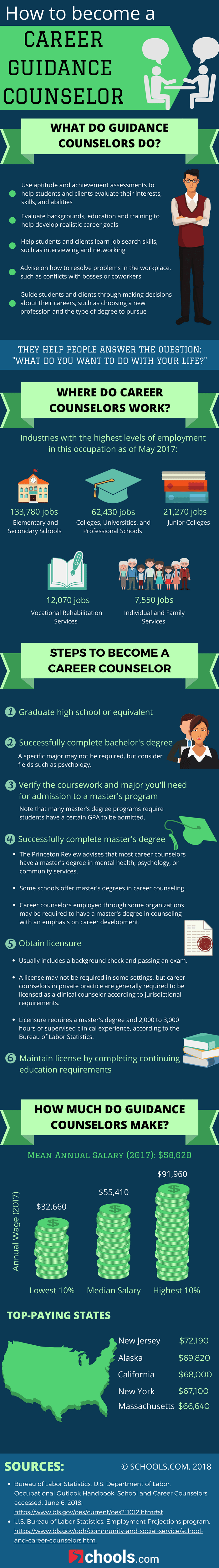 how to become a career guidance counselor