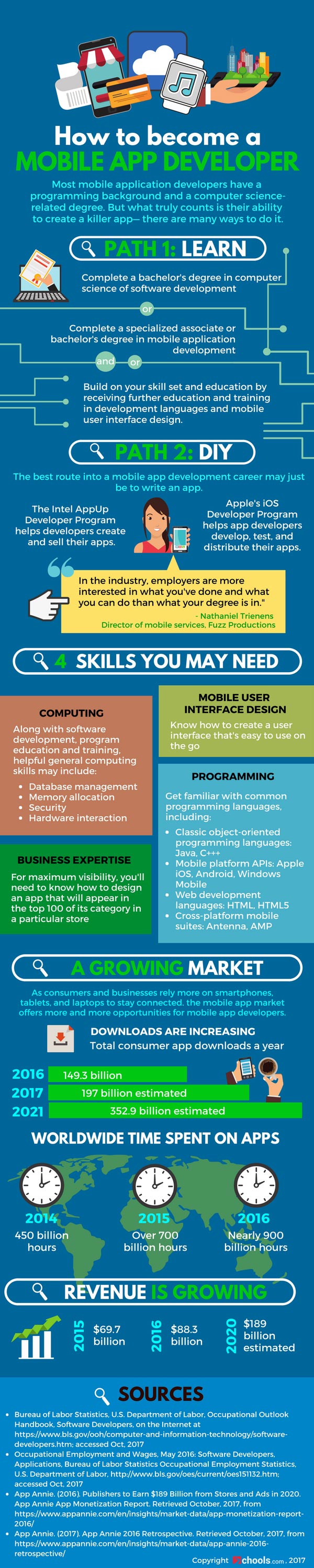 How to Become a Mobile App Developer